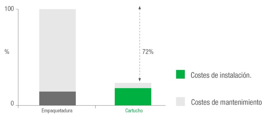 4 - Beneficios del cartucho frente a la empaquetadura 2018-02-02 Foto INTERIOR 02